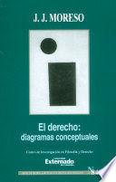DERECHO, EL - DIAGRAMAS CONCEPTUALES
